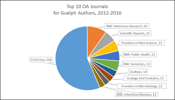 The top 10 open access journals for University of Guelph authors from 2012-2014 include: 238 in PLOS One, 42 in BMC Veterinary Research, 25 in Scientific reports, 23 in Frontiers in Plan Science, 22 in BMC Public Health, 27 in BMC Genomics, 14 in Zookeys, 13 in Ecology and Evolution, 12 in Frontiers in Microbiology and 12 in BMC Infectious Diseases.